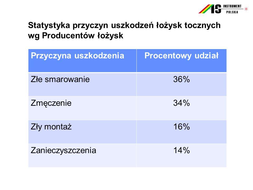 Statystyka przyczyn uszkodzeń łożysk tocznych wg Producentów łożysk Przyczyna uszkodzeniaProcentowy udział Złe smarowanie36% Zmęczenie34% Zły montaż16