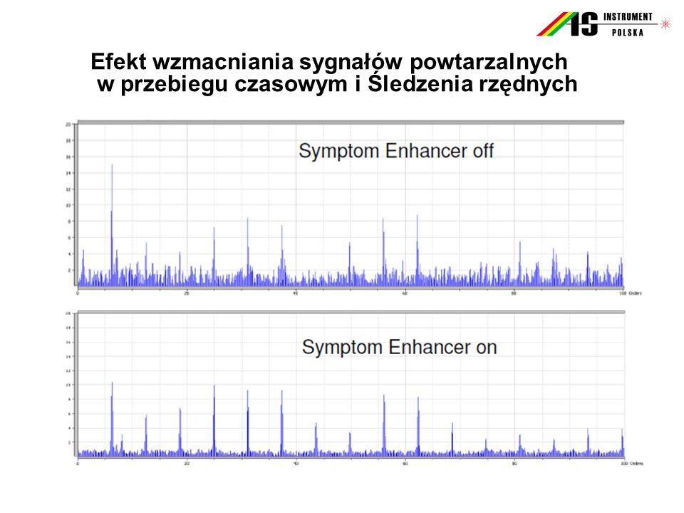Efekt wzmacniania sygnałów powtarzalnych w przebiegu czasowym i Śledzenia rzędnych