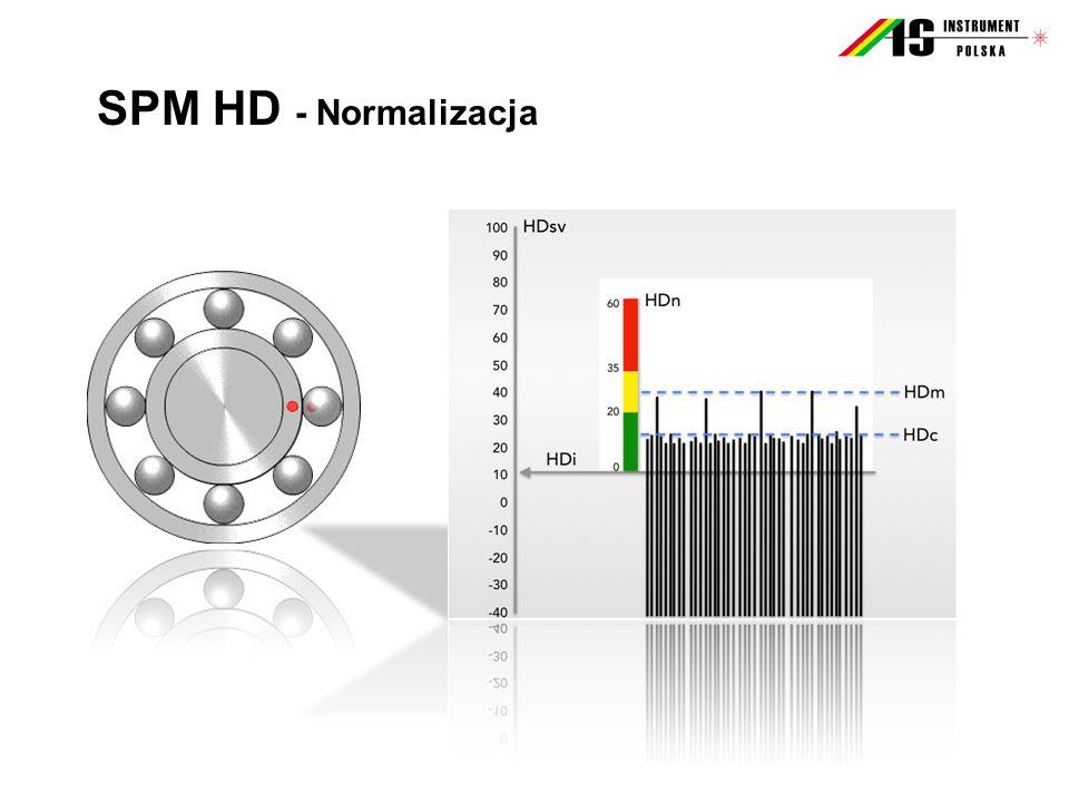 SPM HD - Normalizacja