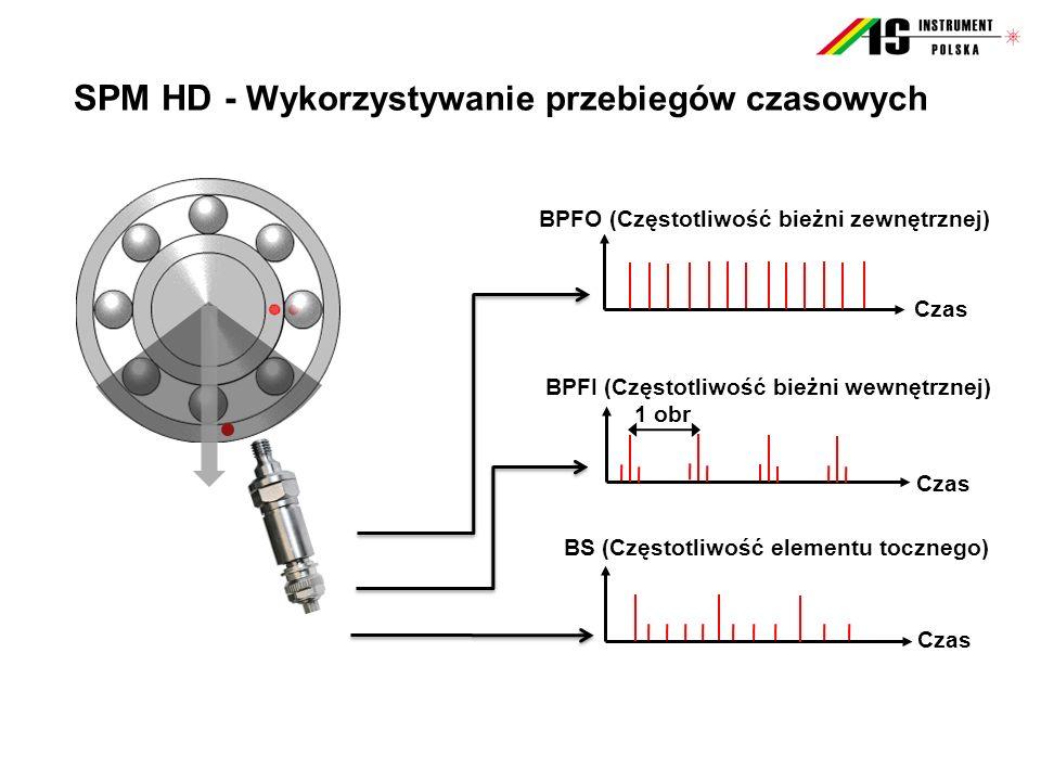 SPM HD - Wykorzystywanie przebiegów czasowych BS (Częstotliwość elementu tocznego) Czas BPFI (Częstotliwość bieżni wewnętrznej) 1 obr Czas BPFO (Częst