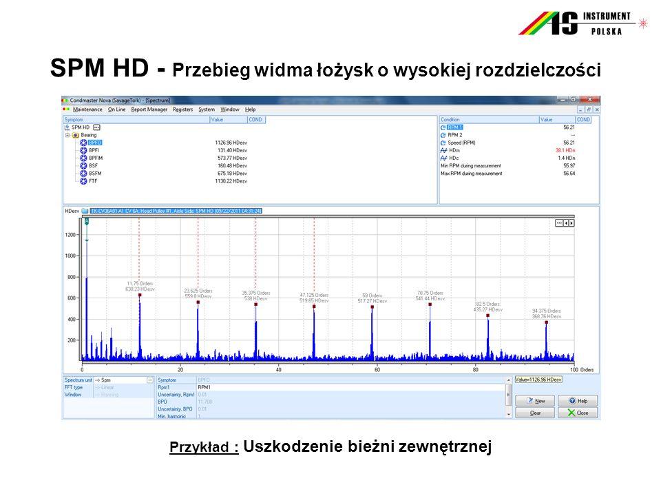 SPM HD - Przebieg widma łożysk o wysokiej rozdzielczości Przykład : Uszkodzenie bieżni zewnętrznej
