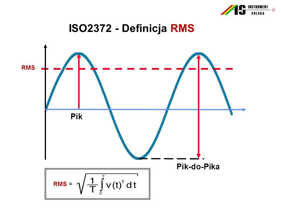 RMS Pik Pik-do-Pika ISO2372 - Definicja RMS RMS =