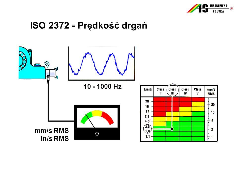 Analiza widmowa drgań FFT – wady - Potrzebna jest dokładna znajomość producenta i typu łożyska ( Przykład : Częstotliwości charakterystyczne dla łożyska NU 326 przy prędkości n = 1.488 obr/min ) SymptomProducent SKFProducent FAG Koszyk, FTF10,09 Hz9,99 Hz Element toczny, BSF64,58 Hz61,78 Hz Bieżnia zewnętrzna, BPFO 131,39 Hz140,05 Hz Bieżnia wewnętrzna, BPFI 191,06 Hz207,15 Hz