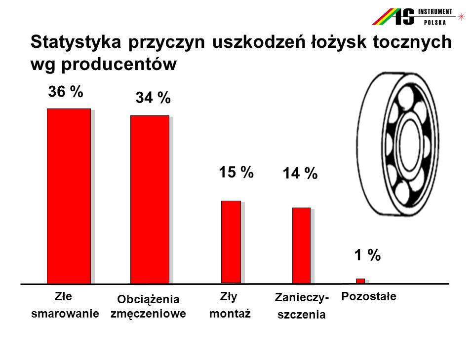 Złe smarowanie Statystyka przyczyn uszkodzeń łożysk tocznych wg producentów Zły montaż Zanieczy- szczenia Obciążenia zmęczeniowe Pozostałe 36 % 34 % 15 % 14 % 1 %