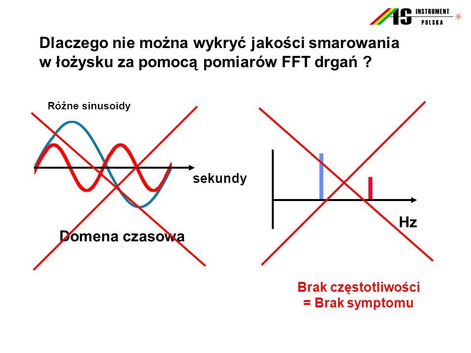 Analiza widmowa drgań FFT – wady - Niezbędna jest dokładna znajomość producenta i typu łożyska ( Przykład : Częstotliwości charakterystyczne dla łożyska NU 326 przy prędkości n = 1.488 obr/min ) SymptomProducent SKFProducent FAG Koszyk, FTF10,09 Hz9,99 Hz Element toczny, BSF64,58 Hz61,78 Hz Bieżnia zewnętrzna, BPFO 131,39 Hz140,05 Hz Bieżnia wewnętrzna, BPFI 191,06 Hz207,15 Hz