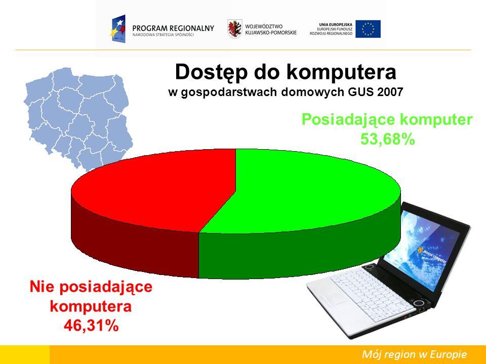 Mój region w Europie Dostęp do komputera w gospodarstwach domowych GUS 2007 Posiadające komputer 53,68% Nie posiadające komputera 46,31%