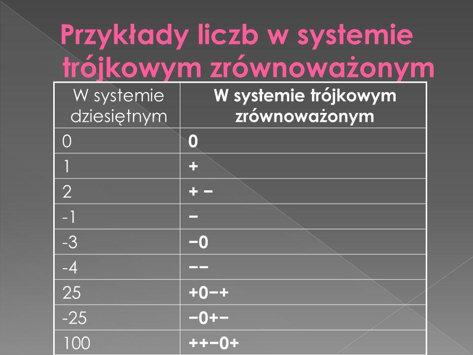 W systemie dziesiętnym W systemie trójkowym zrównoważonym 0 0 1 + 2 + − − -3 −0 -4 −− 25 +0−+ -25 −0+− 100 ++−0+
