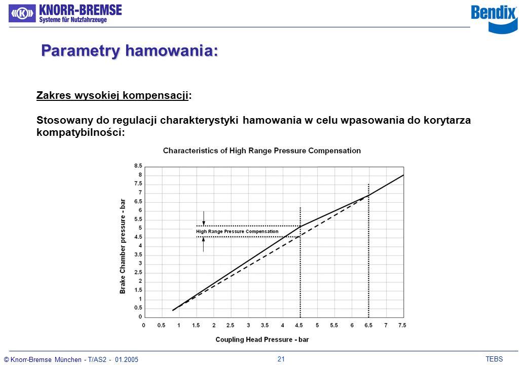 20 TEBS © Knorr-Bremse München - T/AS2 - 01.2005 Zakres niskiej kompensacji: Stosowany do regulacji charakterystyki zużycia przy niskich ciśnieniach sterujących Parametry hamowania: