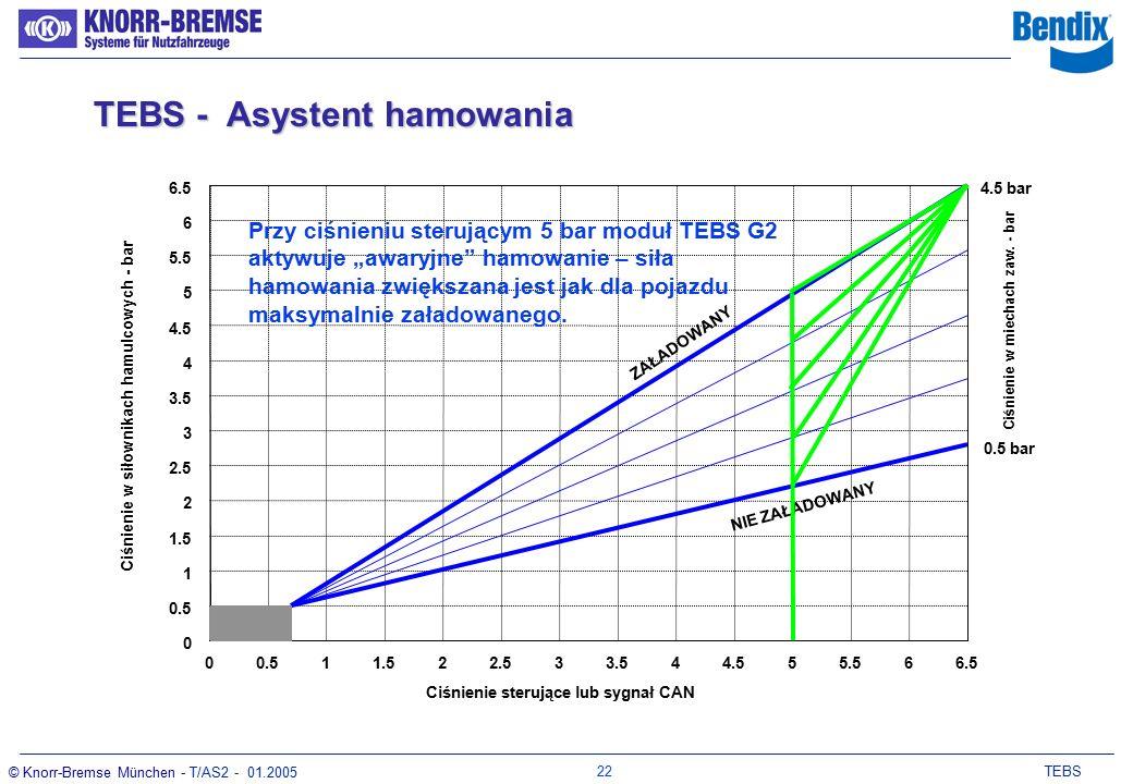 21 TEBS © Knorr-Bremse München - T/AS2 - 01.2005 Zakres wysokiej kompensacji: Stosowany do regulacji charakterystyki hamowania w celu wpasowania do korytarza kompatybilności: Parametry hamowania: