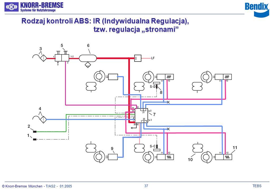 36 TEBS © Knorr-Bremse München - T/AS2 - 01.2005 Hamowanie przy odłączonym przewodzie zasilającym ISO7638 Dodatkowe zasilanie ze świateł STOP zapewnia działanie funkcji ABS i ALB.