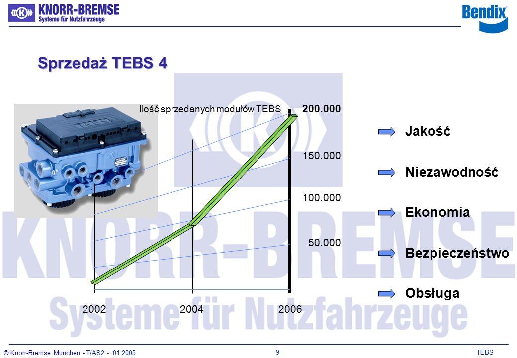 8 TEBS © Knorr-Bremse München - T/AS2 - 01.2005 KompatybilnośćKompatybilność 4 Zapewnione sterowanie pneumatyczne podczas wystąpienia awarii sterowania elektronicznego.