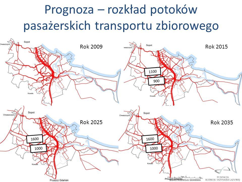 Prognoza – rozkład potoków pasażerskich transportu zbiorowego Rok 2009Rok 2015 Rok 2025 Rok 2035 1100 900 1600 1000 1600 1000