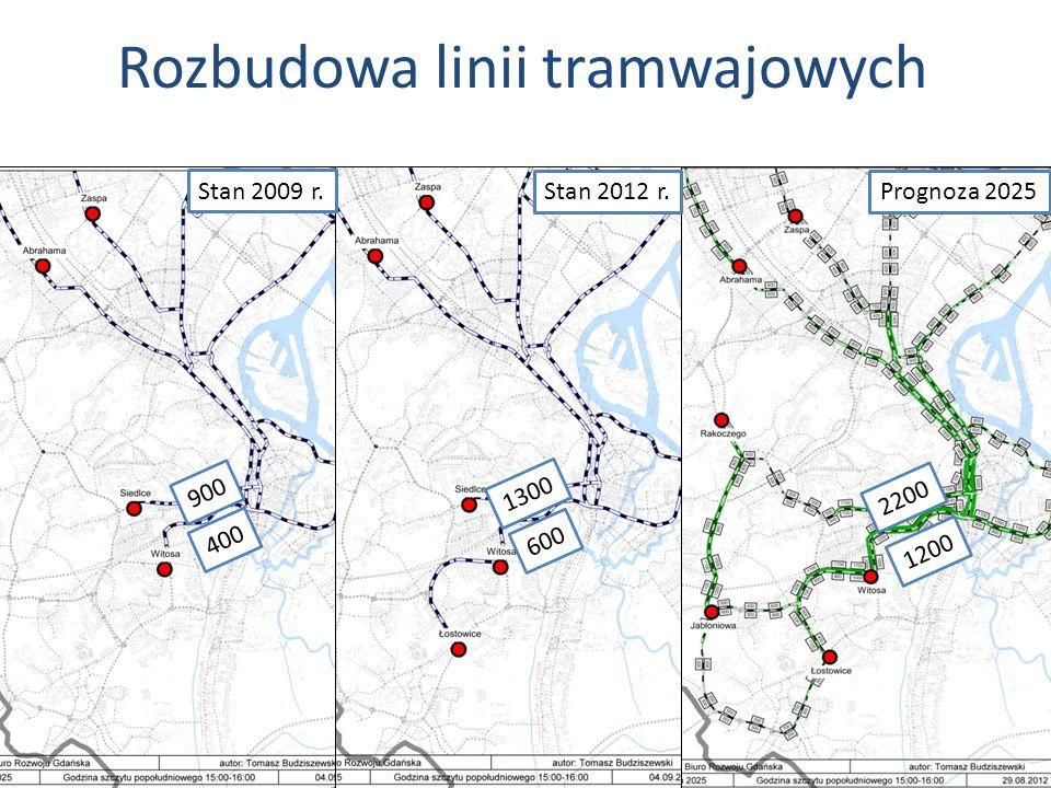 Rozbudowa linii tramwajowych Stan 2012 r.Prognoza 2025 1300 600 2200 1200 900 400 Stan 2009 r.