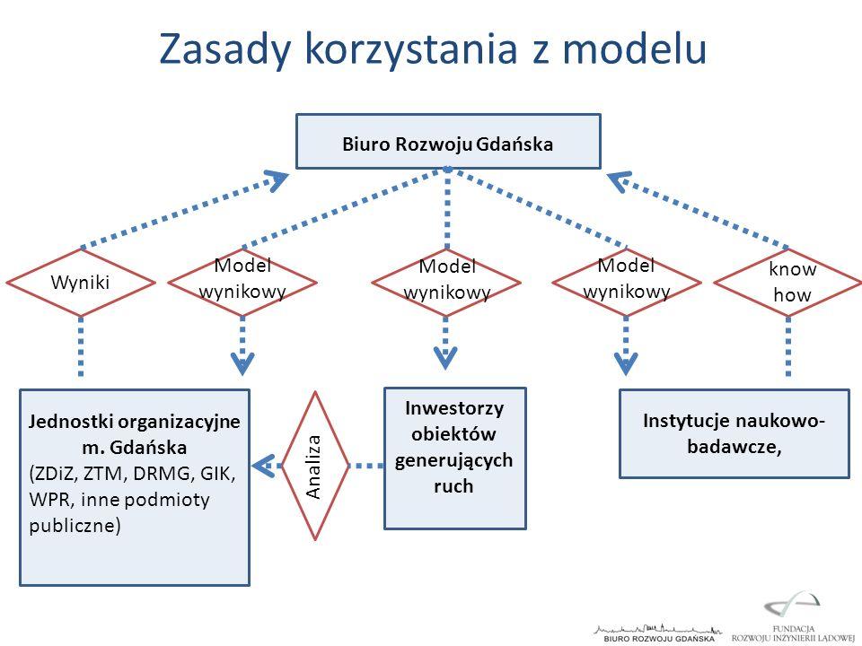 Biuro Rozwoju Gdańska Jednostki organizacyjne m. Gdańska (ZDiZ, ZTM, DRMG, GIK, WPR, inne podmioty publiczne) Inwestorzy obiektów generujących ruch In