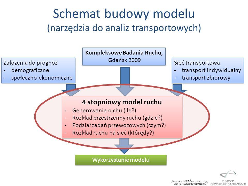 Schemat budowy modelu (narzędzia do analiz transportowych) Założenia do prognoz -demograficzne -społeczno-ekonomiczne Założenia do prognoz -demografic
