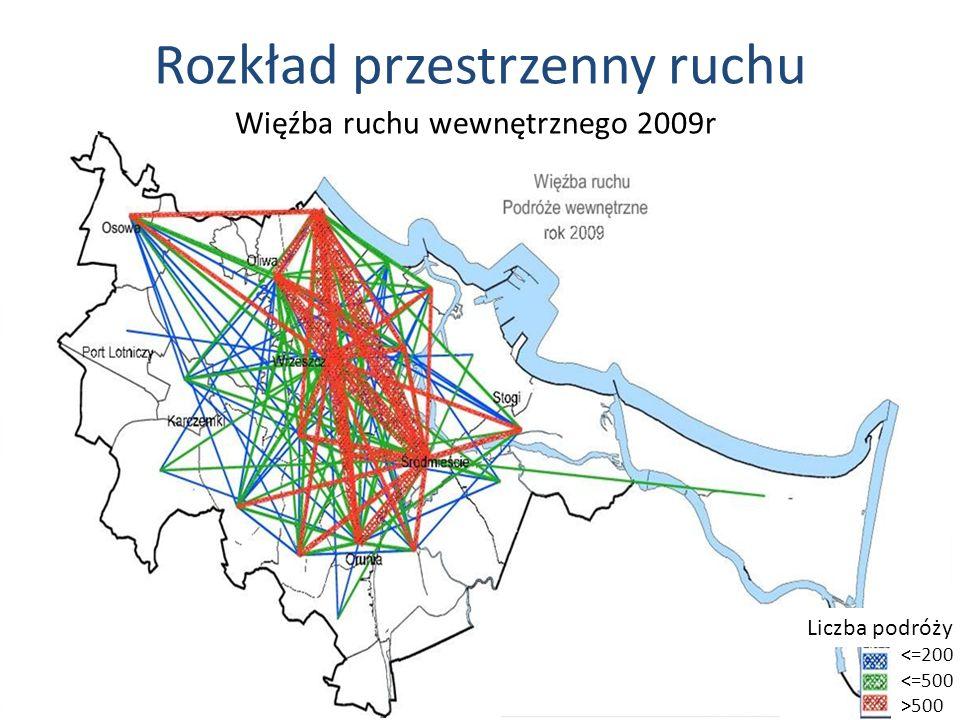 Rozkład przestrzenny ruchu <=200 <=500 >500 Liczba podróży Więźba ruchu wewnętrznego 2009r
