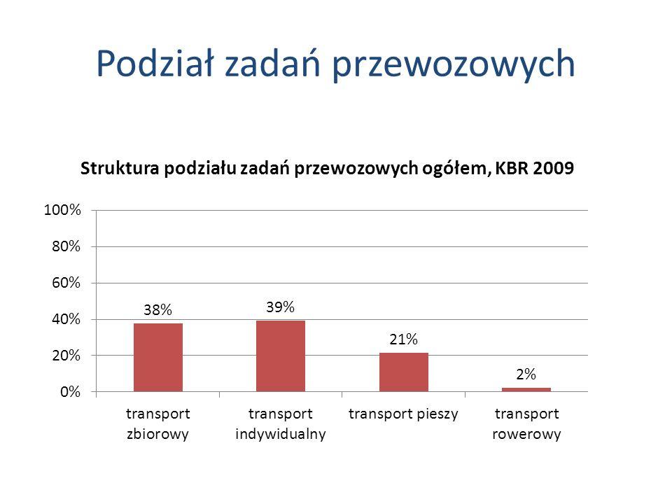 Podział zadań przewozowych Struktura podziału zadań przewozowych ogółem, KBR 2009