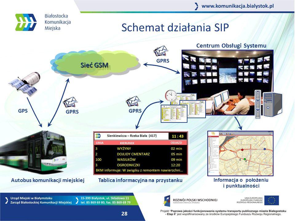 27 Przykłady realizacji systemu w innych miastach Polski. Zielona Góra