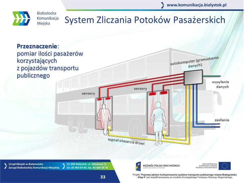 32 System Zliczania Potoków Pasażerskich Zasada działania: system rejestruje promieniowanie cieplne ciała pasażerów wsiadających i wysiadających z pojazdu.