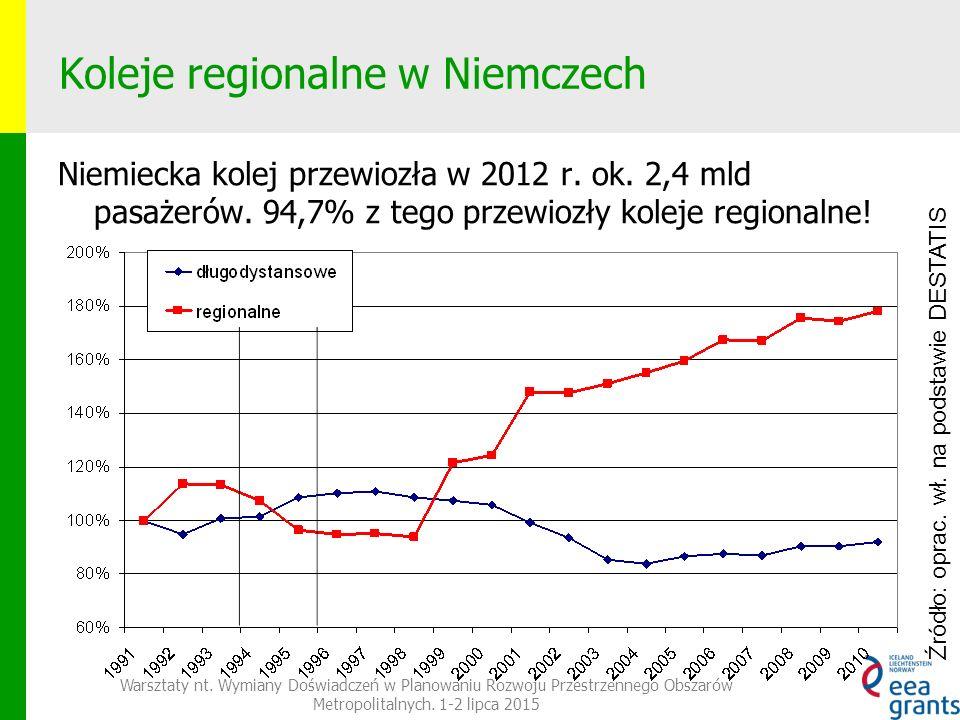Koleje regionalne w Niemczech Warsztaty nt.