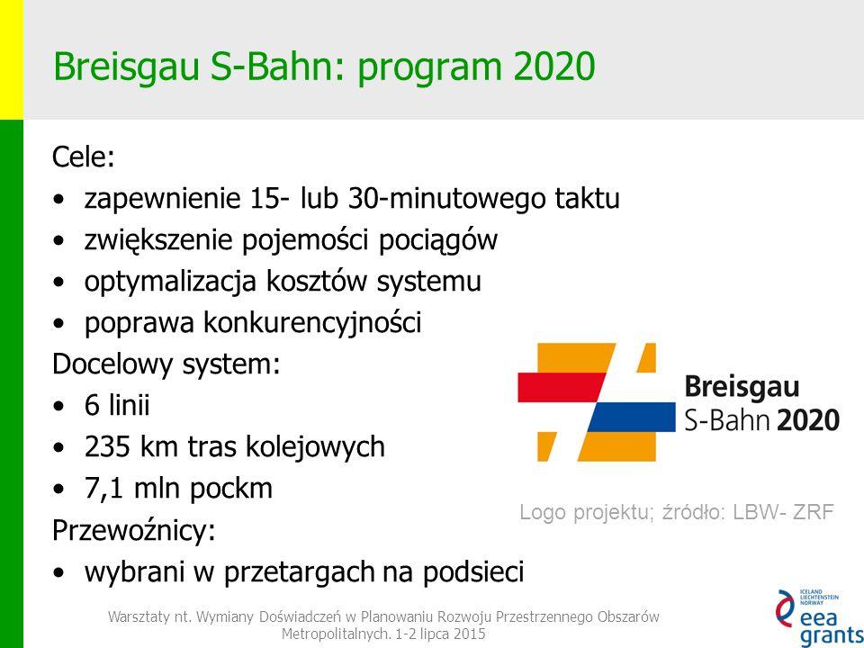 Breisgau S-Bahn: program 2020 Cele: zapewnienie 15- lub 30-minutowego taktu zwiększenie pojemości pociągów optymalizacja kosztów systemu poprawa konkurencyjności Docelowy system: 6 linii 235 km tras kolejowych 7,1 mln pockm Przewoźnicy: wybrani w przetargach na podsieci Warsztaty nt.