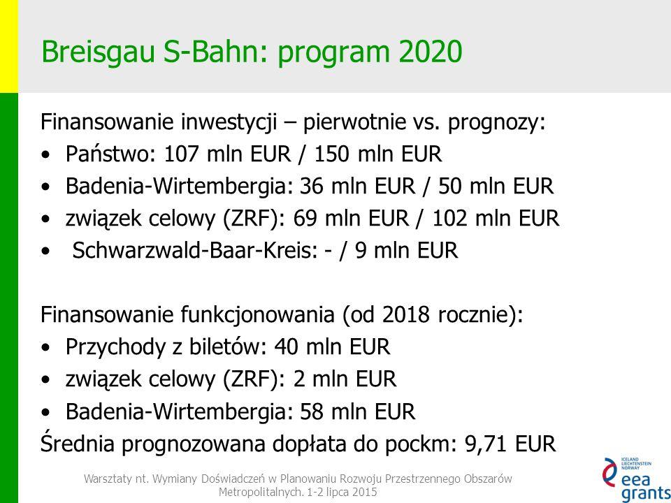 Breisgau S-Bahn: program 2020 Finansowanie inwestycji – pierwotnie vs.