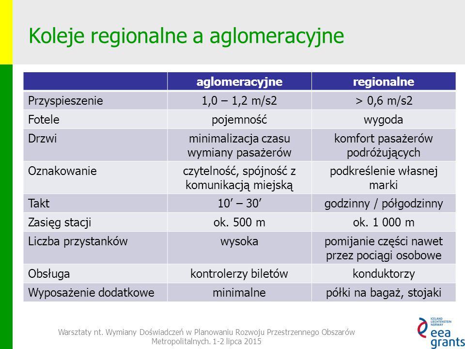 Koleje regionalne a aglomeracyjne Warsztaty nt.