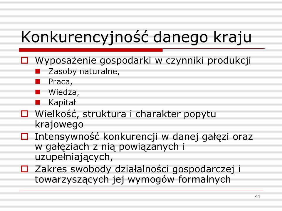 41 Konkurencyjność danego kraju  Wyposażenie gospodarki w czynniki produkcji Zasoby naturalne, Praca, Wiedza, Kapitał  Wielkość, struktura i charakt