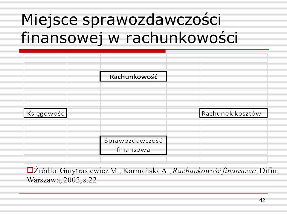 Miejsce sprawozdawczości finansowej w rachunkowości 42  Źródło: Gmytrasiewicz M., Karmańska A., Rachunkowość finansowa, Difin, Warszawa, 2002, s.22