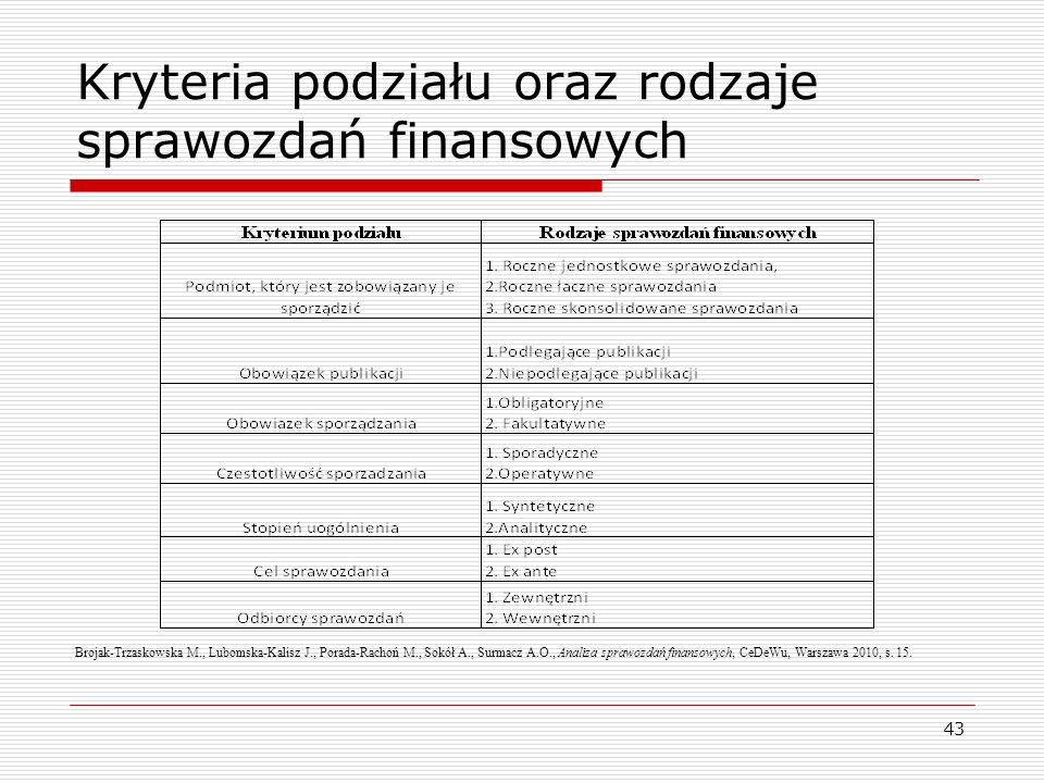 Kryteria podziału oraz rodzaje sprawozdań finansowych Brojak-Trzaskowska M., Lubomska-Kalisz J., Porada-Rachoń M., Sokół A., Surmacz A.O., Analiza spr