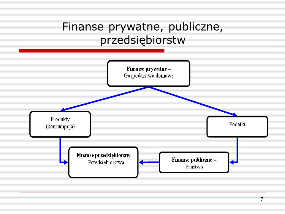 Zasady zarządzania finansami w firmie  Zasada wyboru oznacza, że elastyczność może dawać dodatkowe korzyści, ale ma swoją cenę;  Zasada behawioralna wskazane jest wykorzystywanie doświadczeń innych przedsiębiorców, zwłaszcza odnoszących sukcesy w naszej branży.
