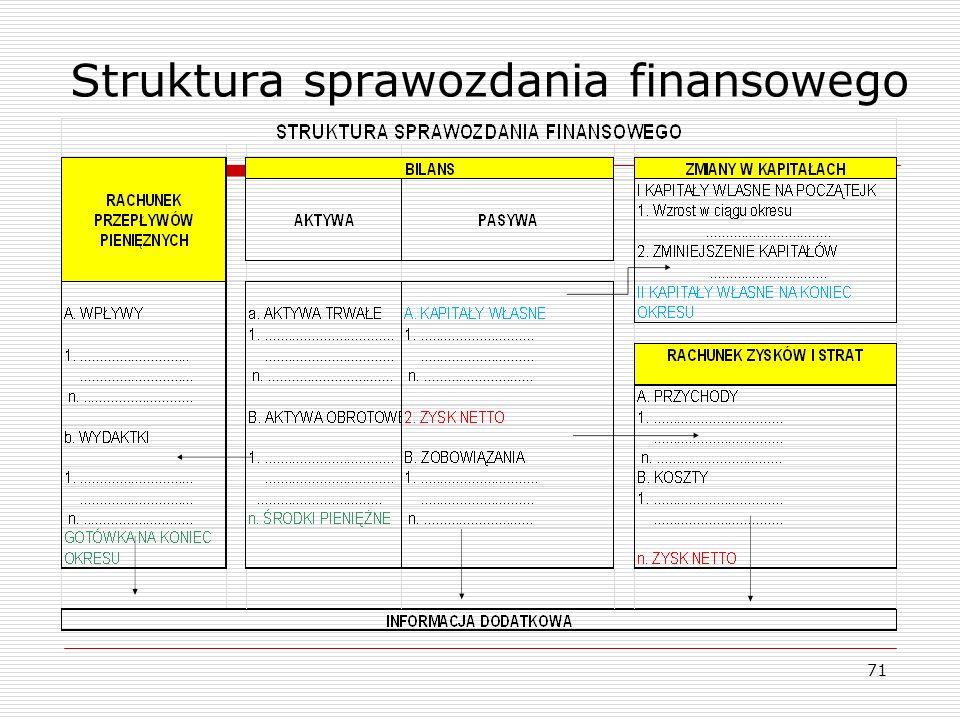 Struktura sprawozdania finansowego 71