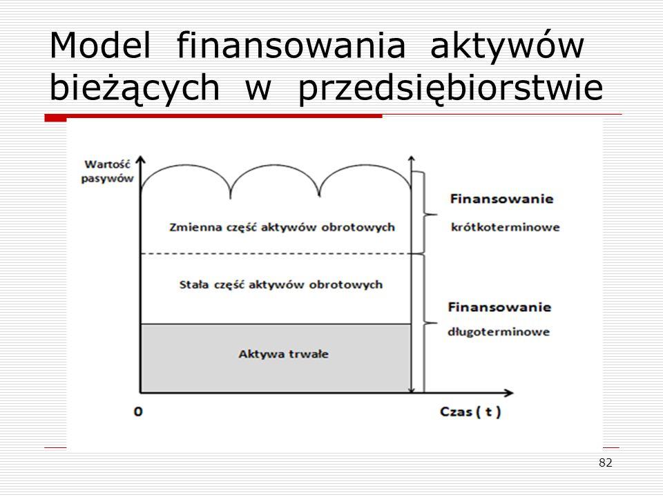 Model finansowania aktywów bieżących w przedsiębiorstwie 82