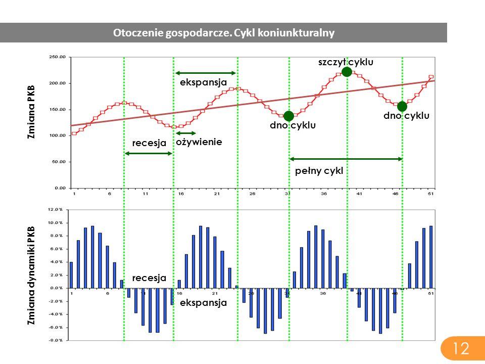 Zmiana PKB Zmiana dynamiki PKB dno cyklu szczyt cyklu ekspansja recesja dno cyklu pełny cykl ożywienie 12 Otoczenie gospodarcze. Cykl koniunkturalny
