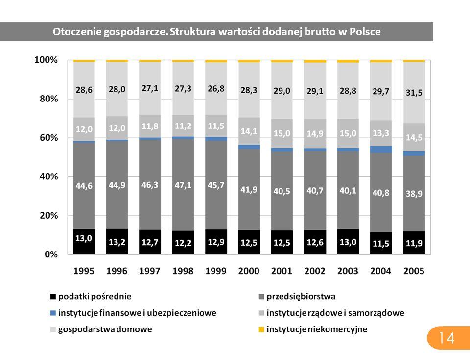 14 Otoczenie gospodarcze. Struktura wartości dodanej brutto w Polsce