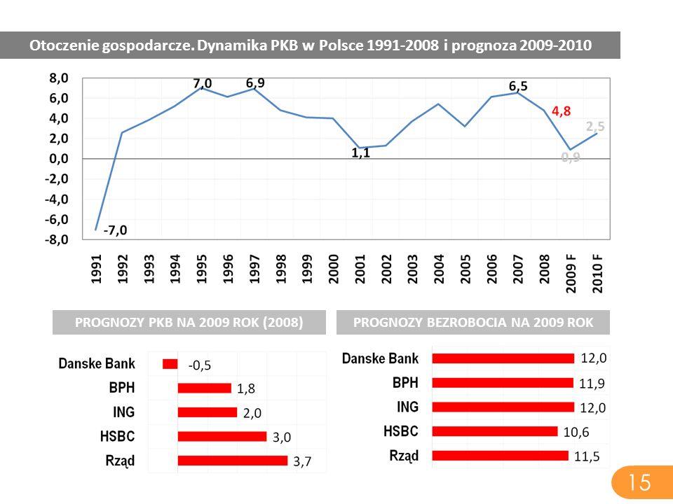 15 Otoczenie gospodarcze. Dynamika PKB w Polsce 1991-2008 i prognoza 2009-2010 PROGNOZY PKB NA 2009 ROK (2008)PROGNOZY BEZROBOCIA NA 2009 ROK