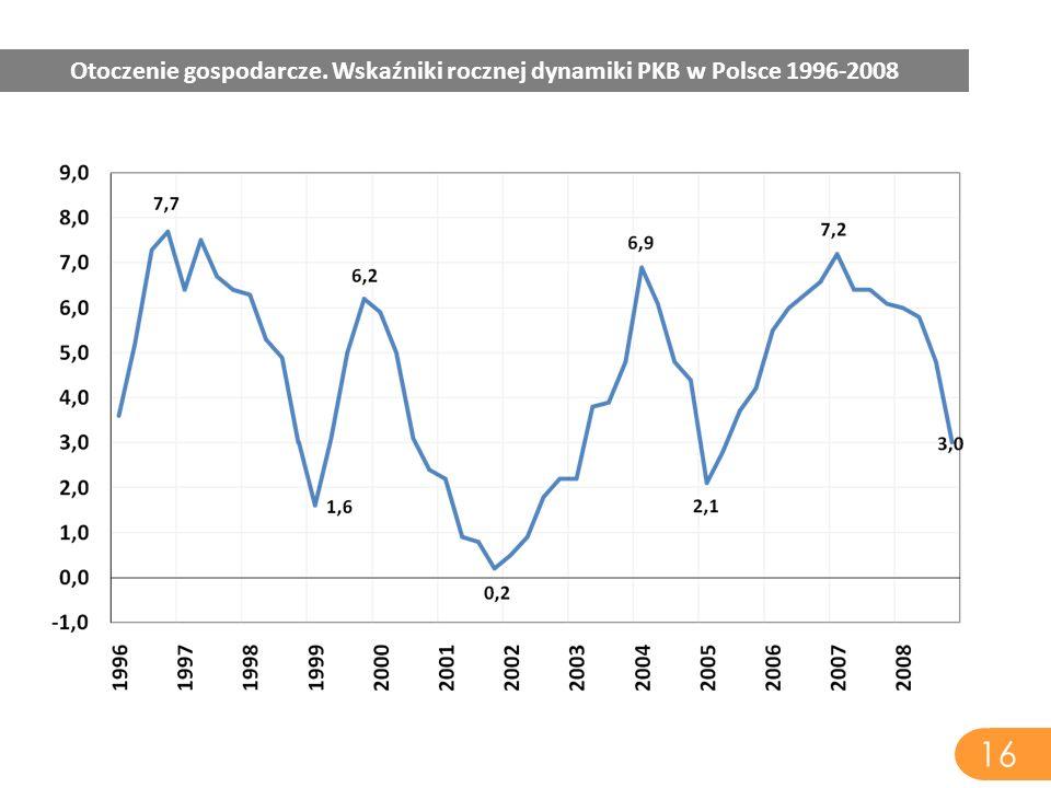 16 Otoczenie gospodarcze. Wskaźniki rocznej dynamiki PKB w Polsce 1996-2008