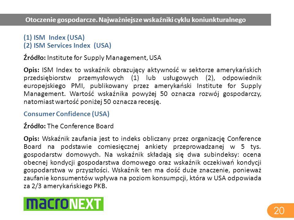 20 Otoczenie gospodarcze. Najważniejsze wskaźniki cyklu koniunkturalnego (1) ISM Index (USA) (2) ISM Services Index (USA) Źródło: Institute for Supply