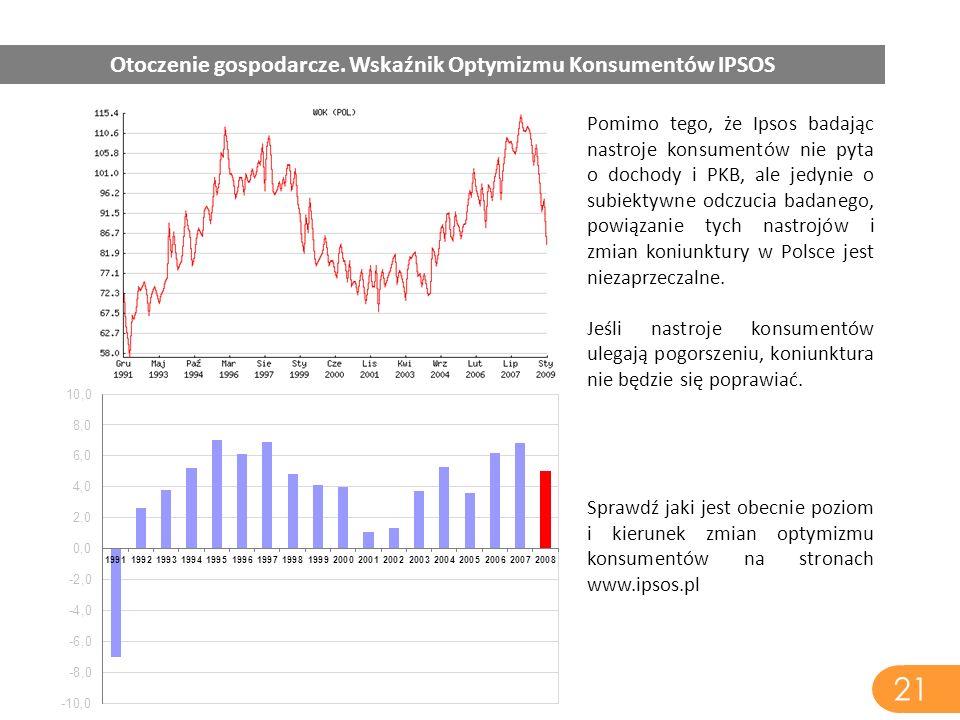 21 Otoczenie gospodarcze. Wskaźnik Optymizmu Konsumentów IPSOS Pomimo tego, że Ipsos badając nastroje konsumentów nie pyta o dochody i PKB, ale jedyni