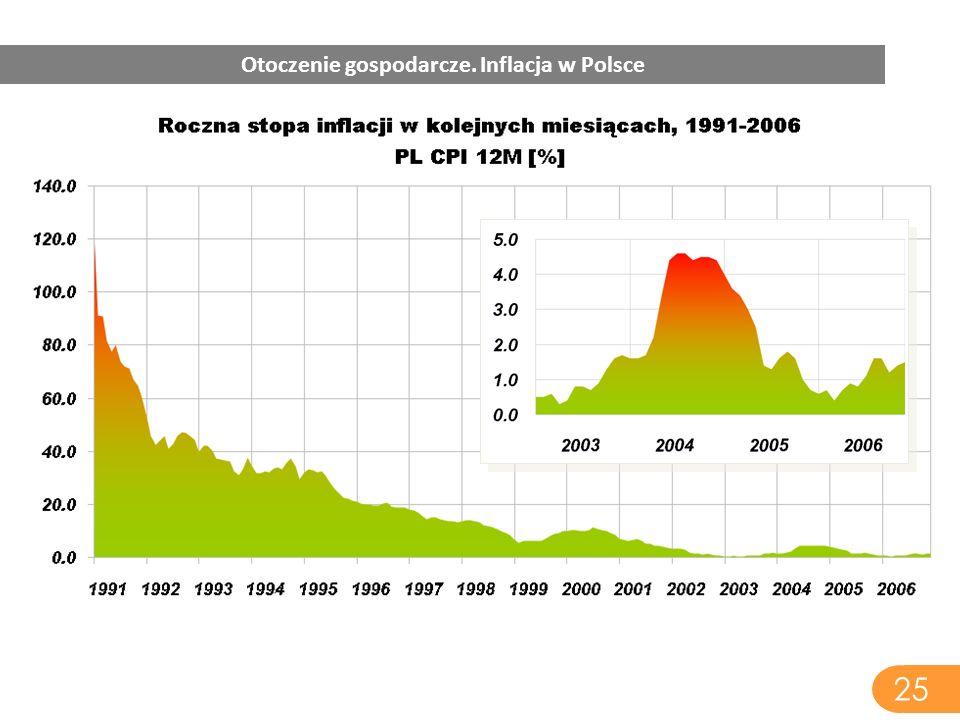 25 Otoczenie gospodarcze. Inflacja w Polsce