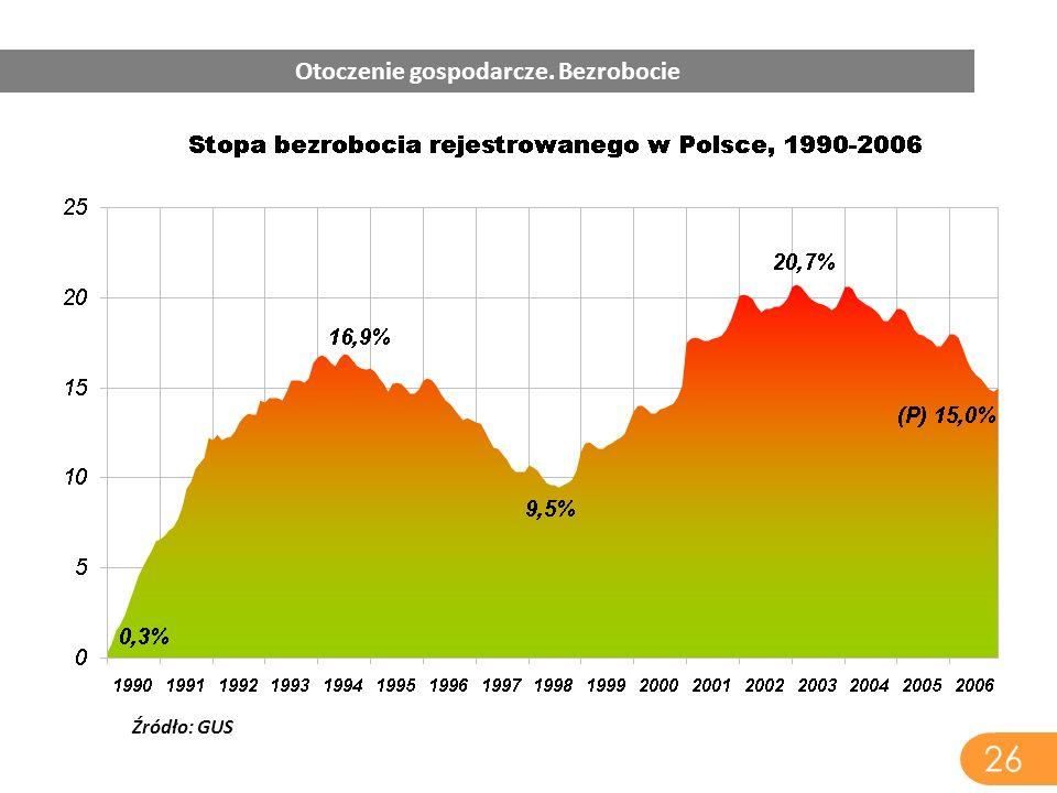 Źródło: GUS 26 Otoczenie gospodarcze. Bezrobocie