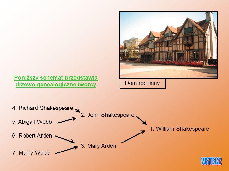 Dom rodzinny 4. Richard Shakespeare 2. John Shakespeare 5. Abigail Webb 1. William Shakespeare 6. Robert Arden 3. Mary Arden 7. Marry Webb Poniższy sc