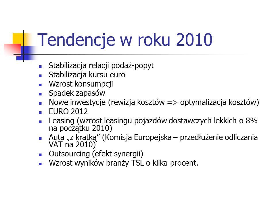 Tendencje w roku 2010 Stabilizacja relacji podaż-popyt Stabilizacja kursu euro Wzrost konsumpcji Spadek zapasów Nowe inwestycje (rewizja kosztów => op
