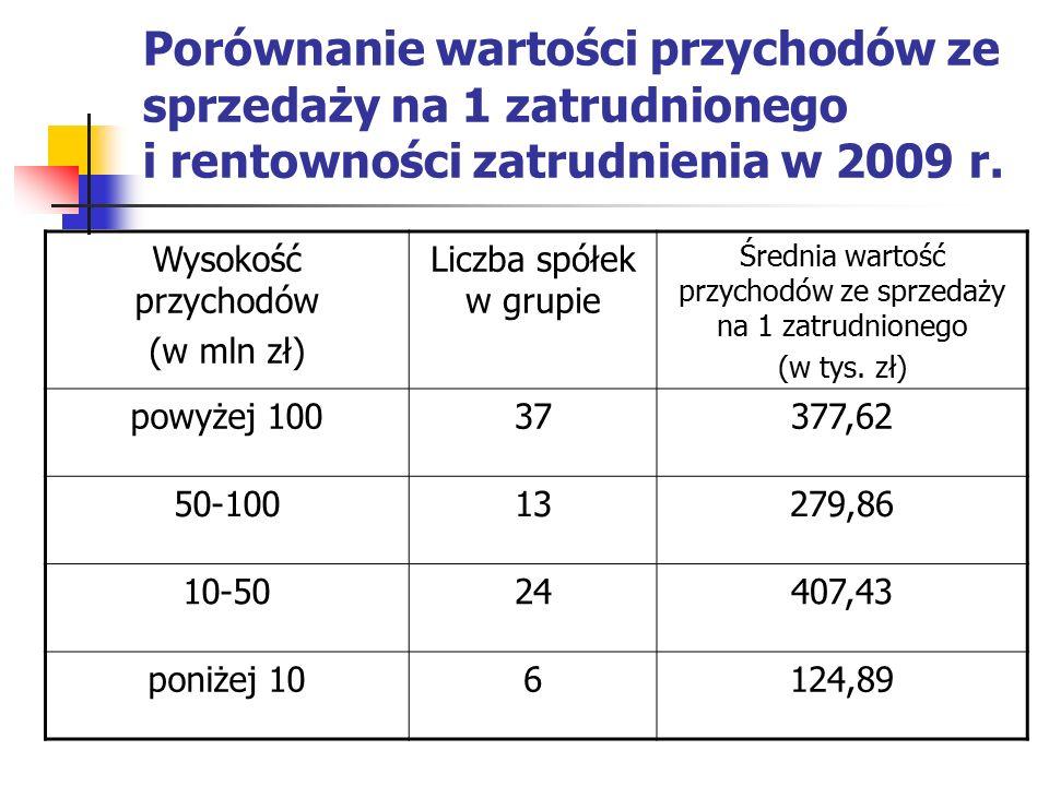 Porównanie wartości przychodów ze sprzedaży na 1 zatrudnionego i rentowności zatrudnienia w 2009 r. Wysokość przychodów (w mln zł) Liczba spółek w gru