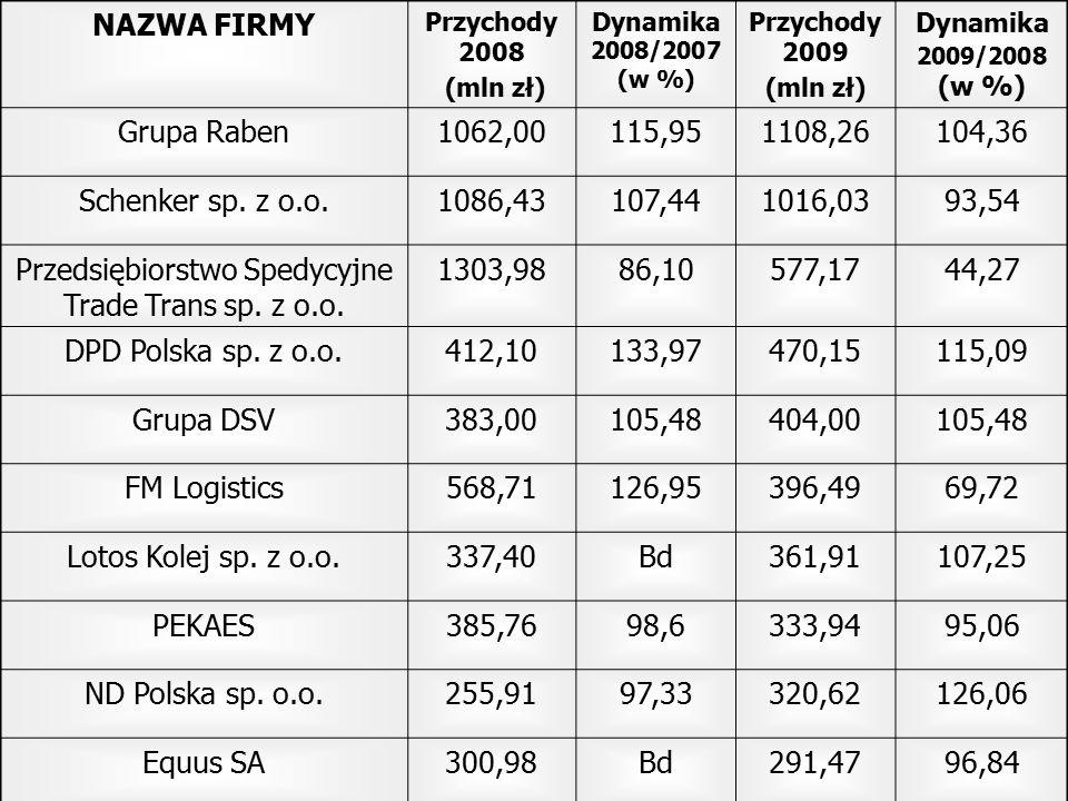 NAZWA FIRMY Przychody 2008 (mln zł) Dynamika 2008/2007 (w %) Przychody 2009 (mln zł) Dynamika 2009/2008 (w %) Grupa Raben1062,00115,951108,26104,36 Sc