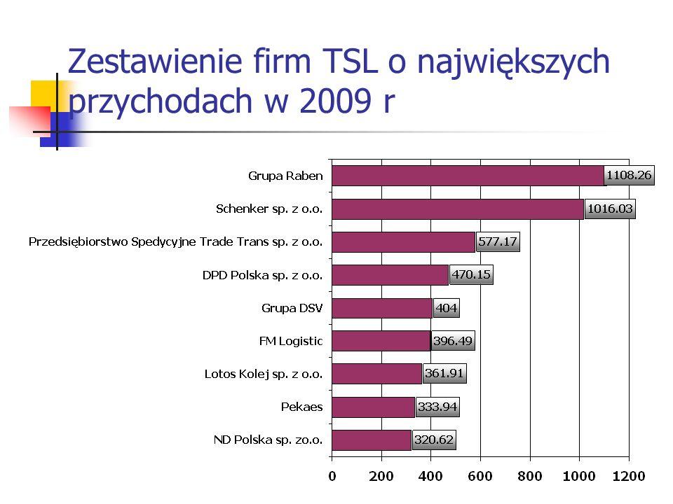 Zestawienie firm TSL o największych przychodach w 2009 r