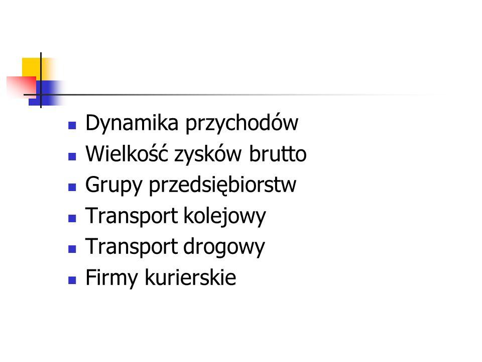Dynamika przychodów Wielkość zysków brutto Grupy przedsiębiorstw Transport kolejowy Transport drogowy Firmy kurierskie