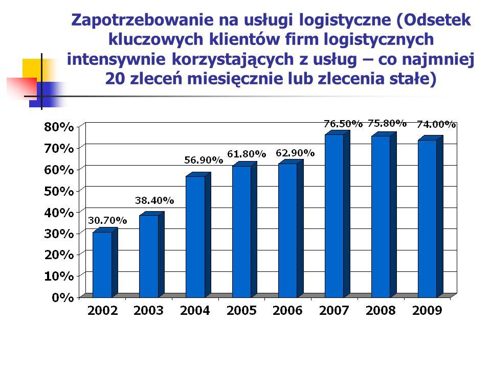 Zapotrzebowanie na usługi logistyczne (Odsetek kluczowych klientów firm logistycznych intensywnie korzystających z usług – co najmniej 20 zleceń miesi