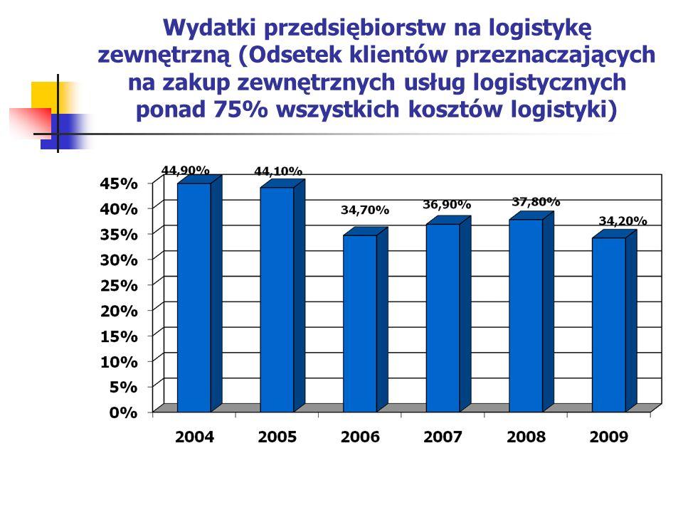 Wydatki przedsiębiorstw na logistykę zewnętrzną (Odsetek klientów przeznaczających na zakup zewnętrznych usług logistycznych ponad 75% wszystkich kosz