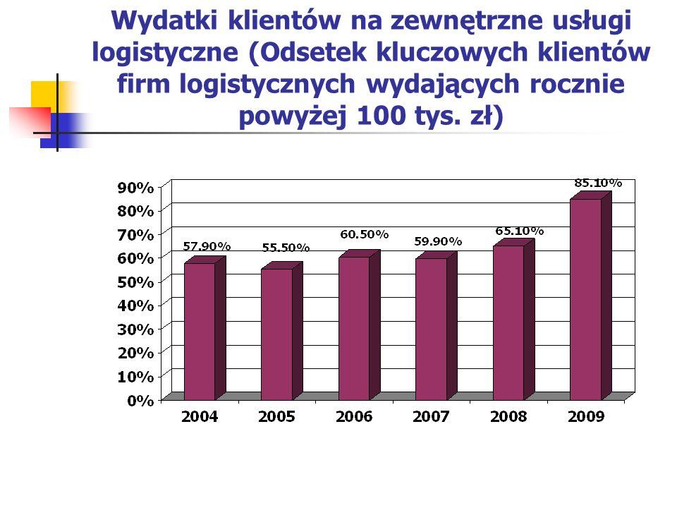 Wydatki klientów na zewnętrzne usługi logistyczne (Odsetek kluczowych klientów firm logistycznych wydających rocznie powyżej 100 tys. zł)